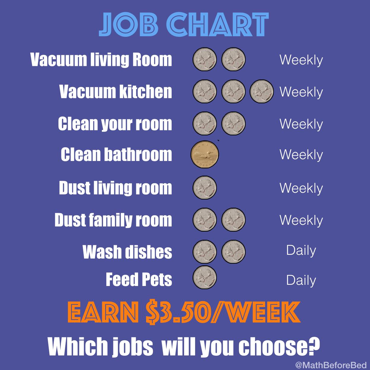 Job Chart 2